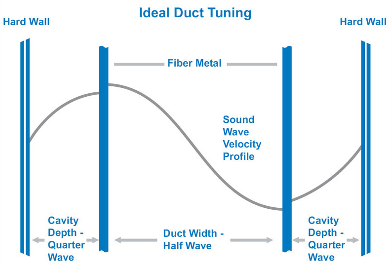 Using Sintered Fiber Metal Composites for Aircraft Acoustic