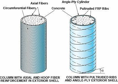 Fiber Reinforced Plastic Concrete Structural Members