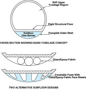 Composite-Fuselage Concept for Greater Crashworthiness - Tech Briefs