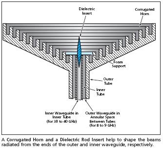 Dual Band Feed For A Microwave Reflector Antenna Tech Briefs