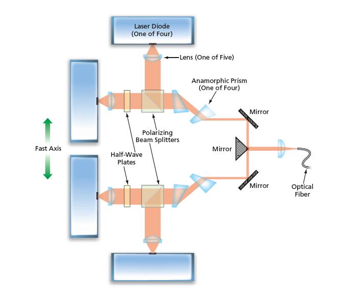 Polarization Spatial Combining Of Laser Diode Pump Beams