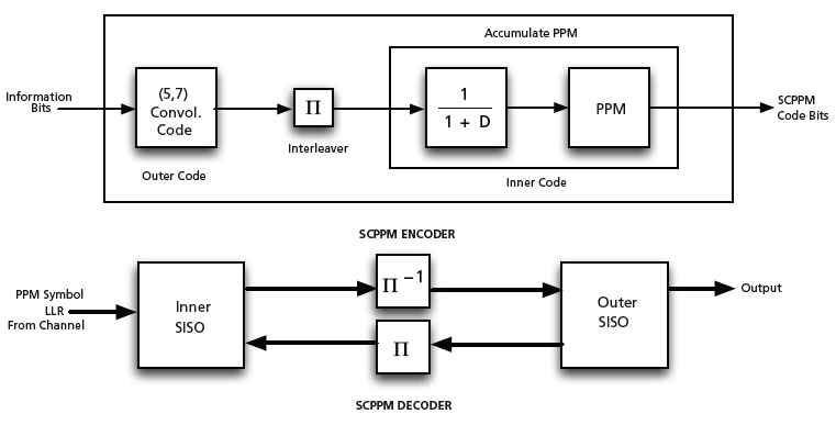 hardware implementation of serially concatenated ppm