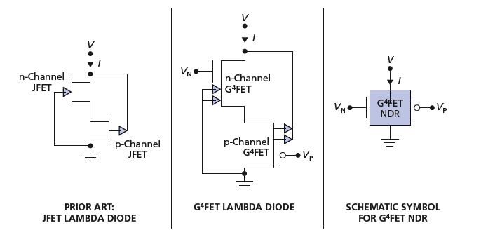 Complementary Paired G⁴FETs as Voltage-Controlled NDR Device ... on