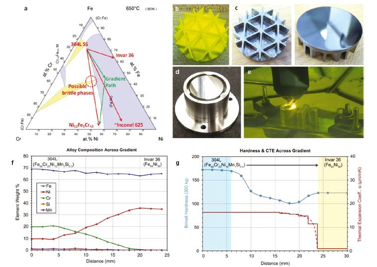 Applications For Gradient Metal Alloys Fabricated Using