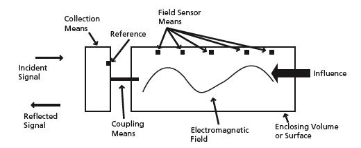 rfid waveguide  antenna  and cavity sensors