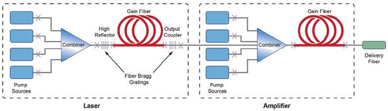 high power fiber lasers tech briefs. Black Bedroom Furniture Sets. Home Design Ideas