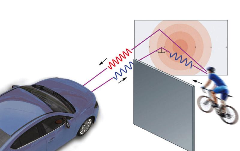 Car technology essay