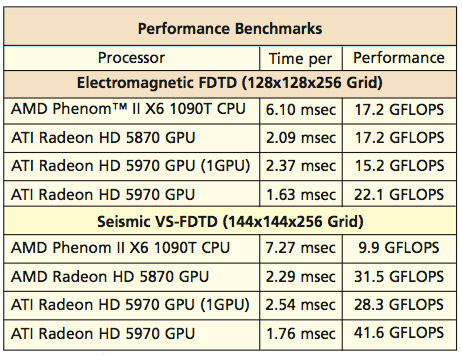 Using Parallel Processing on GPUs to Accelerate Finite-Difference