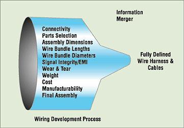 Managing Wire Harness Design Information - Tech BriefsTech Briefs