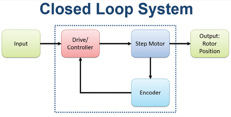 Benefits of Using Encoders to Improve Step Motor System Performance