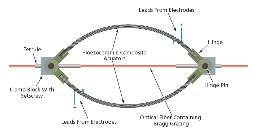 Curved Piezoelectric Actuators for Stretching Optical